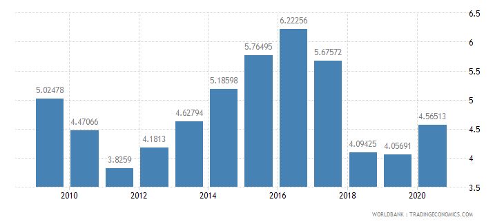 turkey ict goods imports percent total goods imports wb data