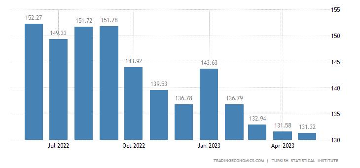 Turkey Import Prices
