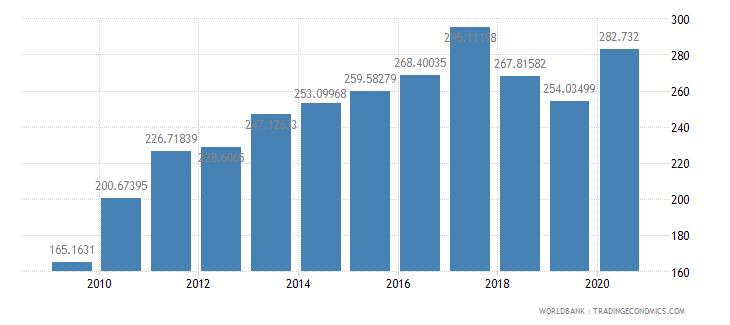 turkey import volume index 2000  100 wb data