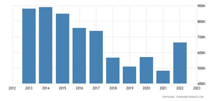 turkey imports bangladesh