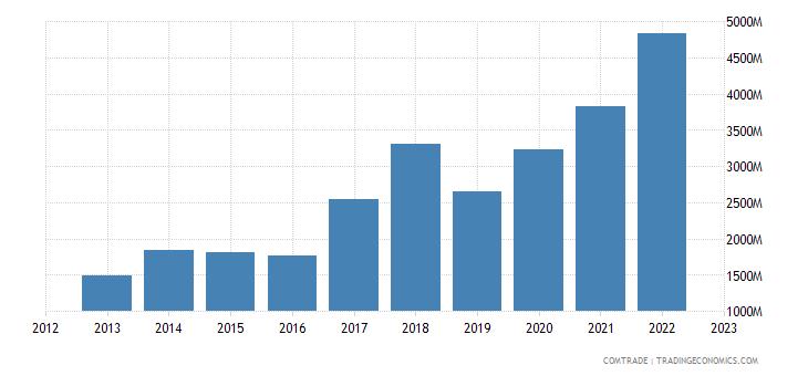 turkey imports brazil