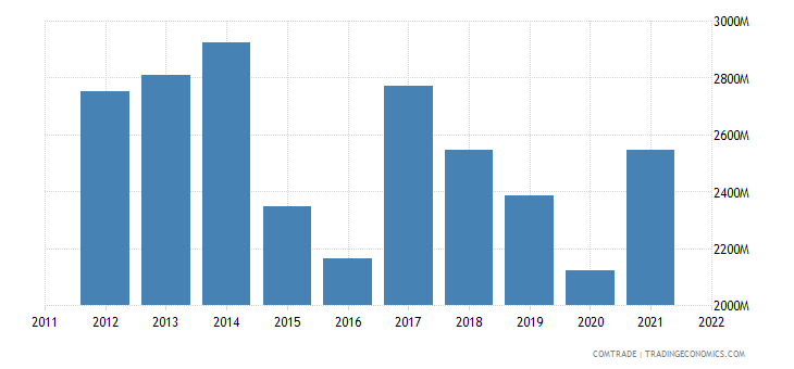 turkey imports bulgaria
