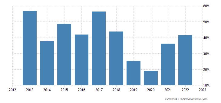 turkey imports czech republic iron steel