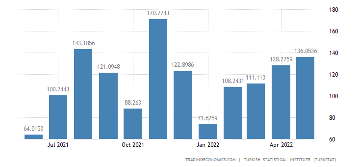 Turkey Imports from Algeria