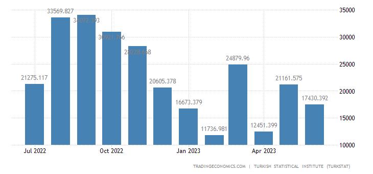 Turkey Imports from Argentina