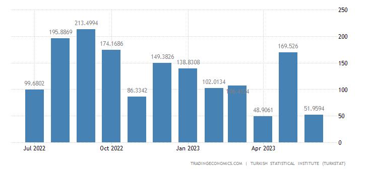 Turkey Imports from Australia