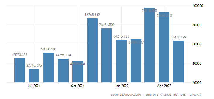 Turkey Imports from Azerbaijan