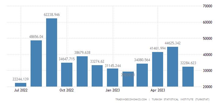 Turkey Imports from Bangladesh