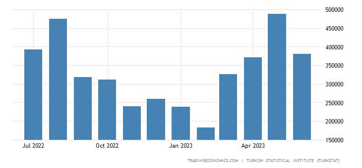 Turkey Imports from Brazil