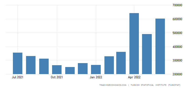 Turkey Imports from Brazil