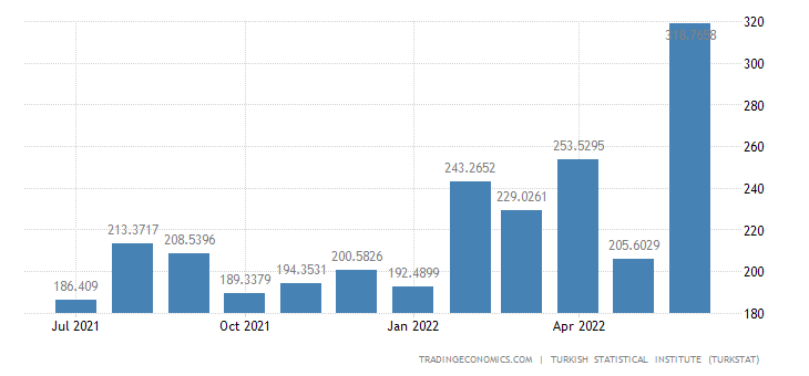 Turkey Imports from Bulgaria
