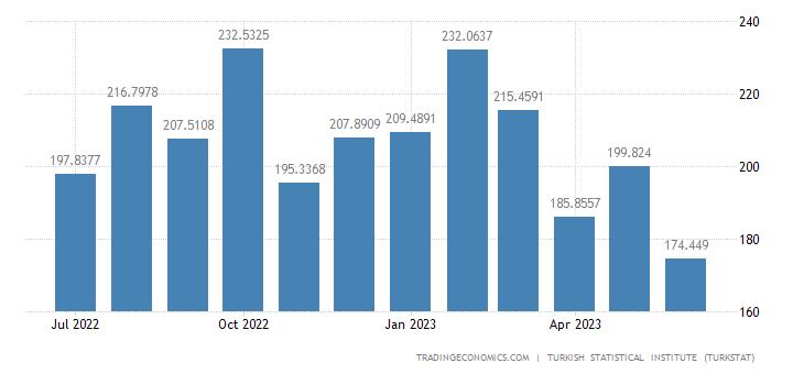 Turkey Imports from Bulgaria