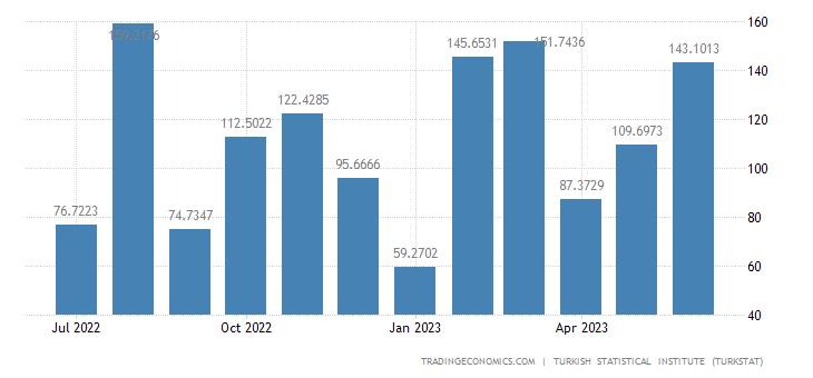 Turkey Imports from Canada