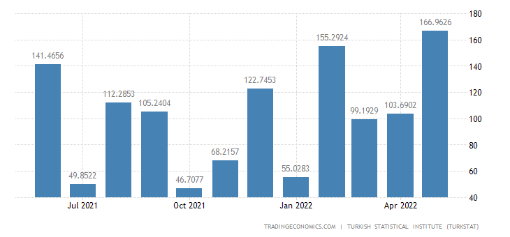 Turkey Imports from Canada