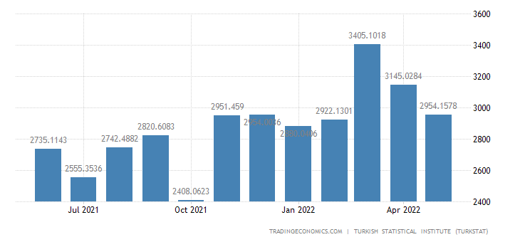 Turkey Imports from China