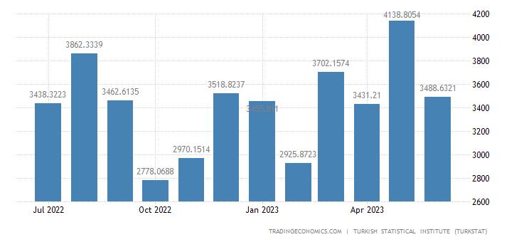 Turkey Imports from China
