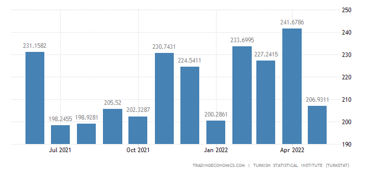 Turkey Imports from Czech Republic