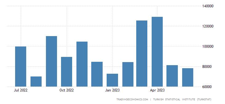Turkey Imports from Denmark