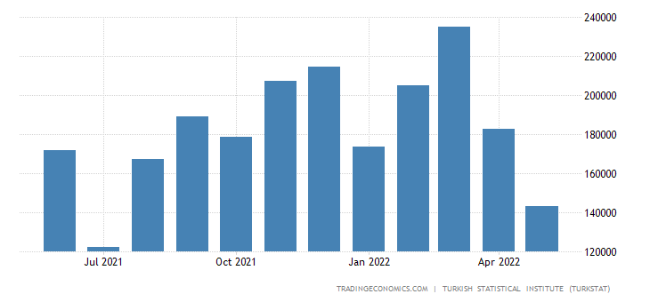 Turkey Imports from Egypt