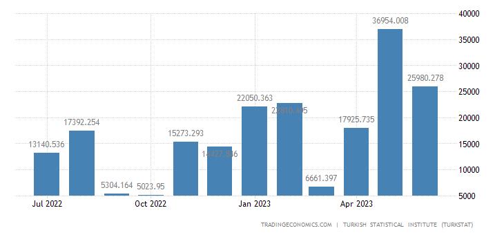Turkey Imports from Estonia