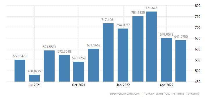 Turkey Imports from France