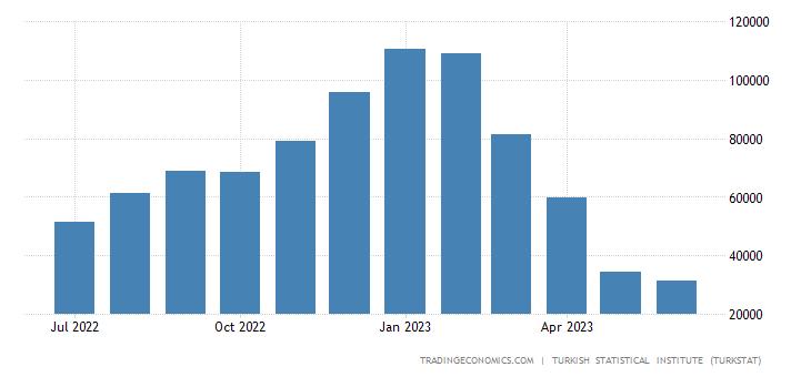 Turkey Imports from Georgia