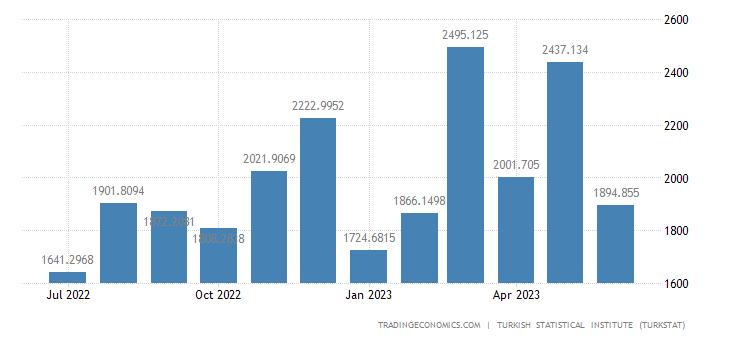 Turkey Imports from Germany