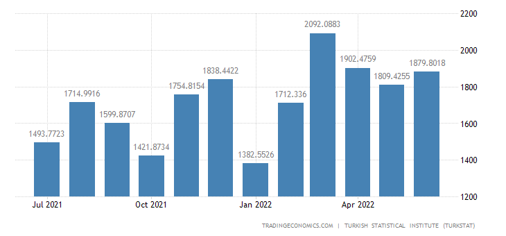 Turkey Imports from Germany