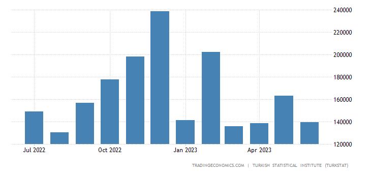 Turkey Imports from Greece