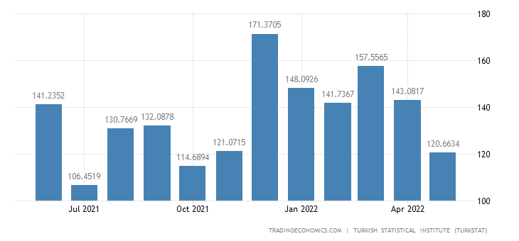 Turkey Imports from Hungary
