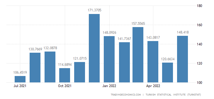 Turkey Imports from Hungary