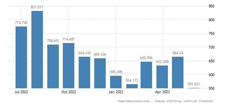 Turkey Imports from India