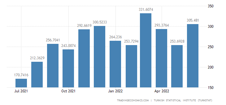 Turkey Imports from Iran