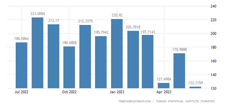 Turkey Imports from Iran