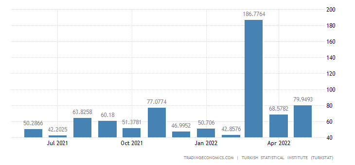 Turkey Imports from Iraq