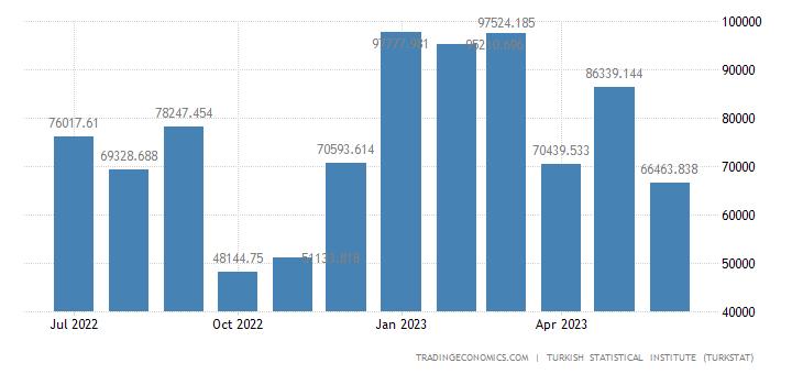 Turkey Imports from Ireland