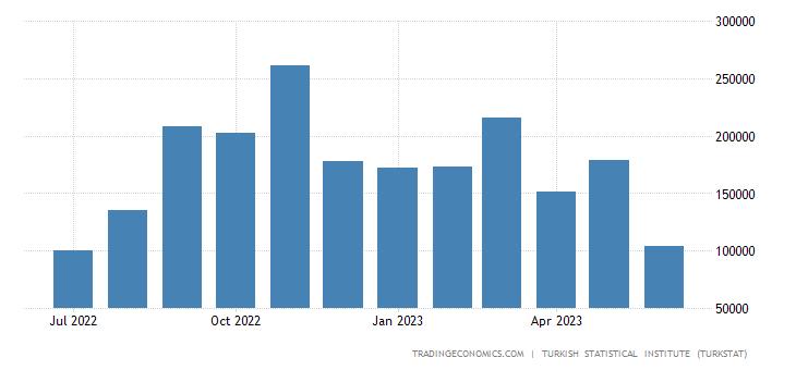 Turkey Imports from Israel