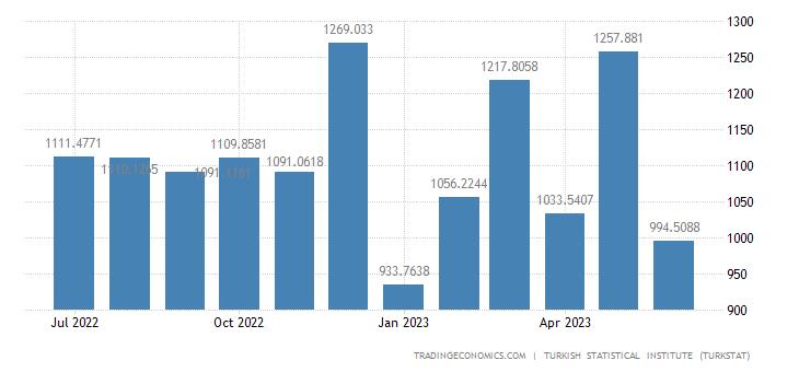 Turkey Imports from Italy