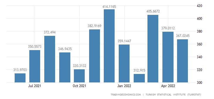 Turkey Imports from Japan