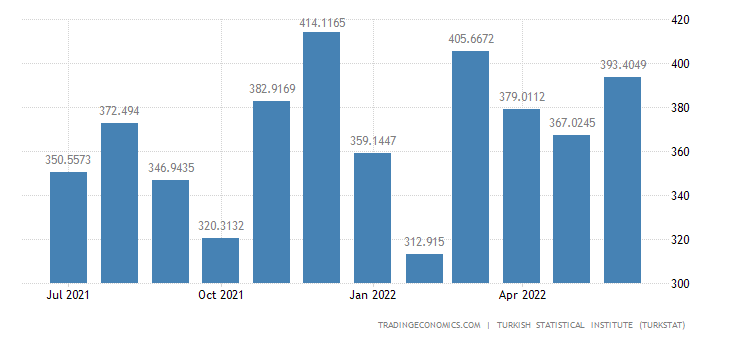 Turkey Imports from Japan