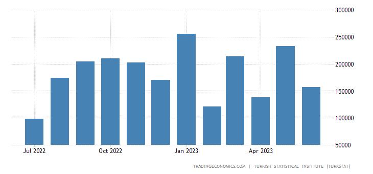 Turkey Imports from Kazakhstan