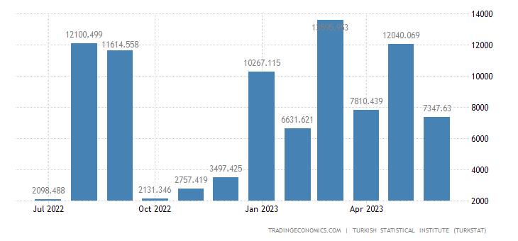 Turkey Imports from Lebanon