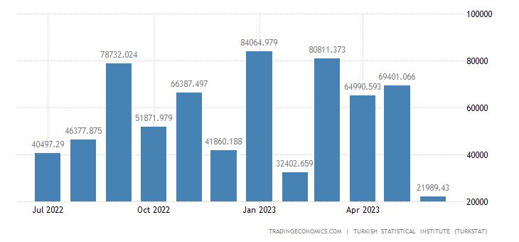 Turkey Imports from Libya
