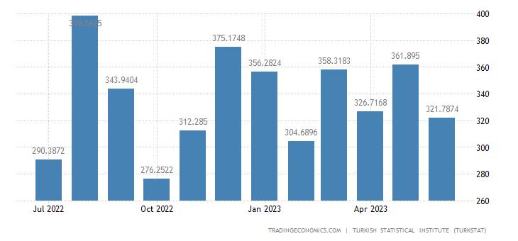 Turkey Imports from Malaysia