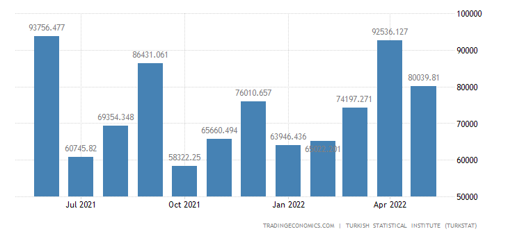 Turkey Imports from Mexico