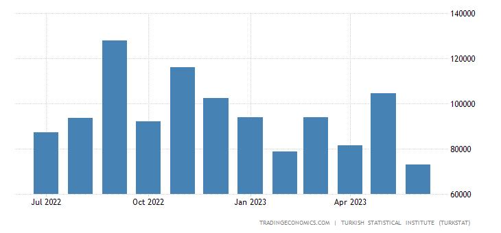 Turkey Imports from Mexico
