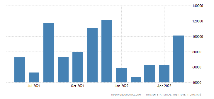 Turkey Imports from Morocco