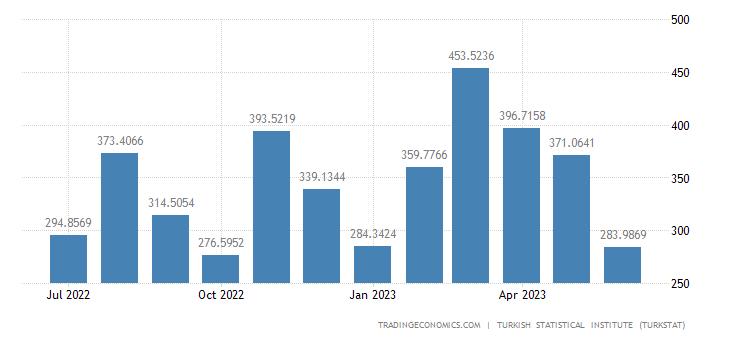 Turkey Imports from Netherlands