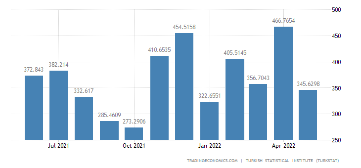 Turkey Imports from Netherlands