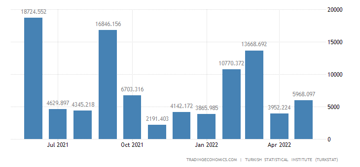 Turkey Imports from Nigeria